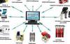 Диспетчеризация и автоматизация