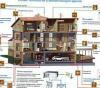 Проектирование системы «Автоматизация зданий»